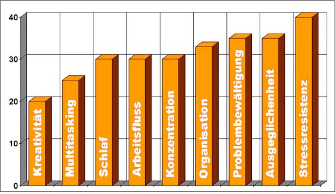 Statistik zur Mentaltrainer und Mentalcoach Ausbildung